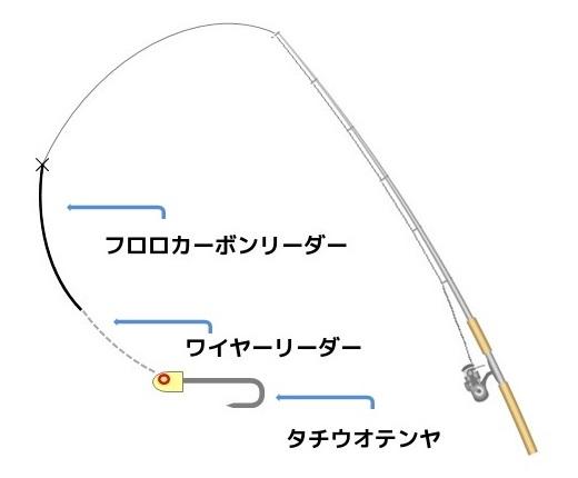 テンヤ釣りの仕掛けイラスト